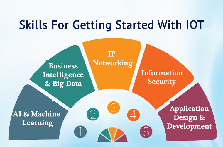 Skills Required for Getting Started With IoT